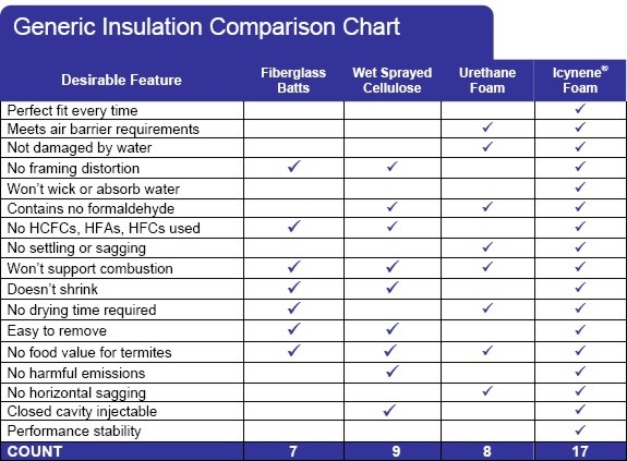 Be thankful you know what is in your home ann arbor for Fiberglass insulation fire rating